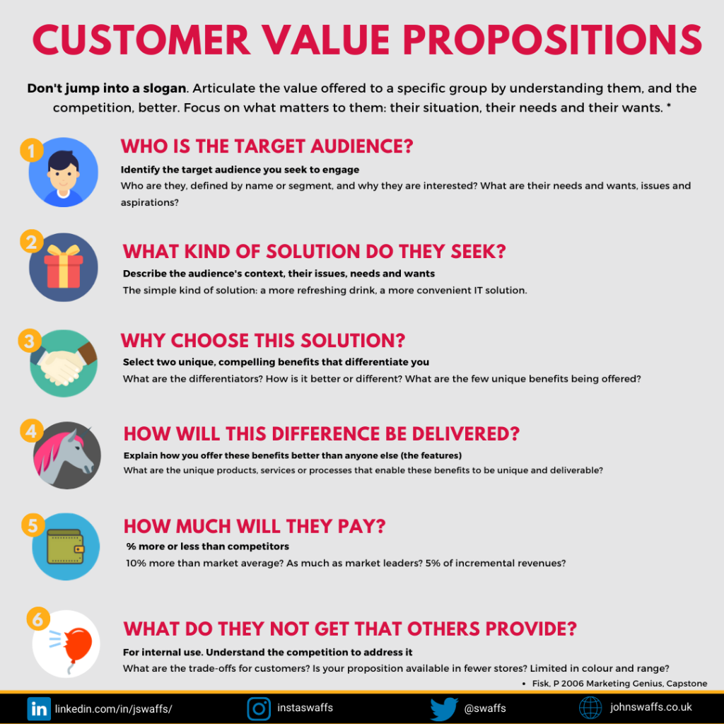 6 steps to write a customer value proposition - Instagram infographic