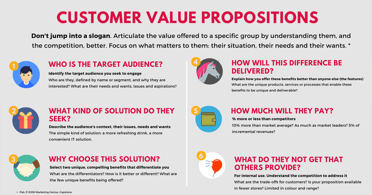 How to write a customer value proposition