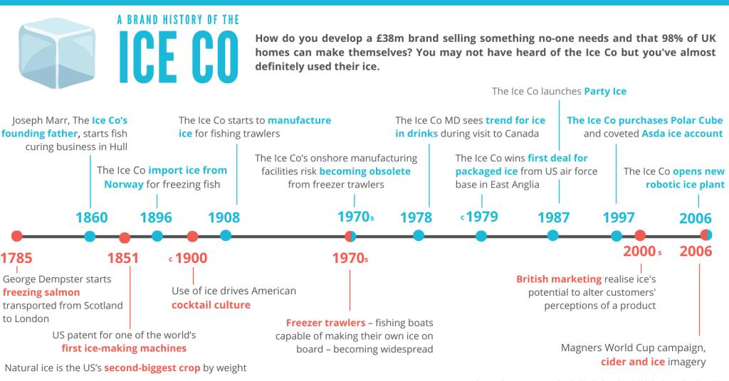 Brand history infographic