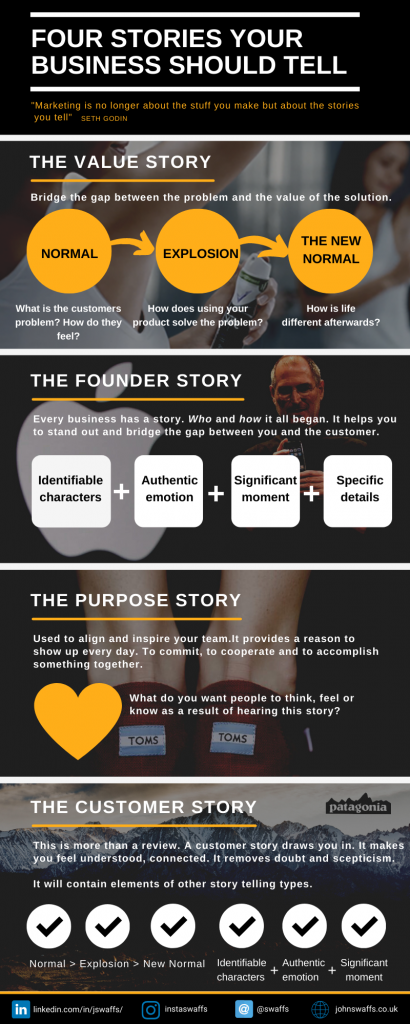 Marketing telling stories infographic