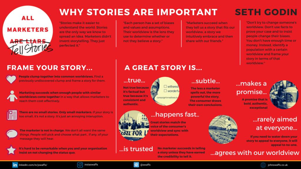 Infographic marketing stories